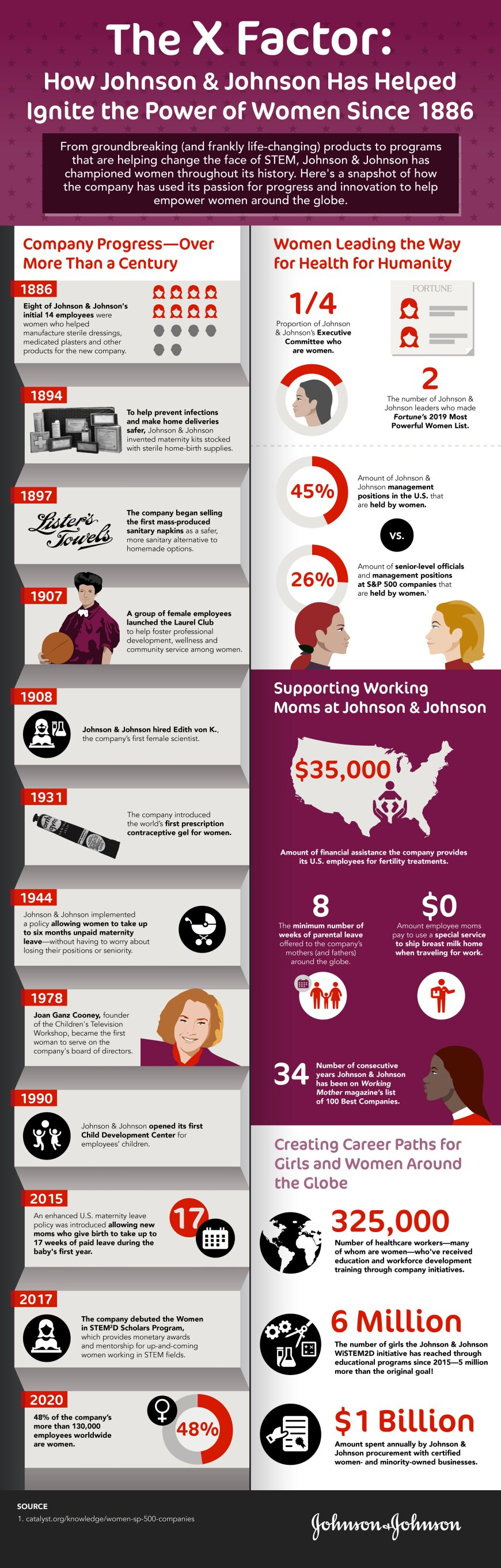 An infographic about how Johnson & Johnson has supported women through the years