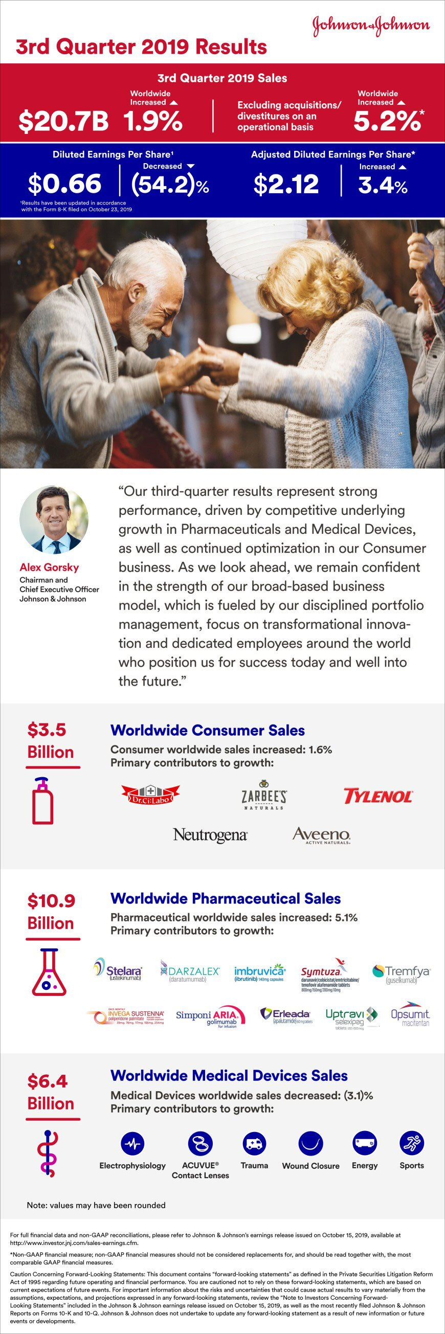 UPDATED Johnson & Johnson Q3 2019 Earnings infographic