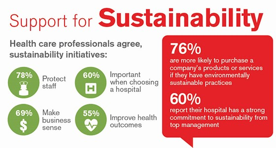Support for Sustainability