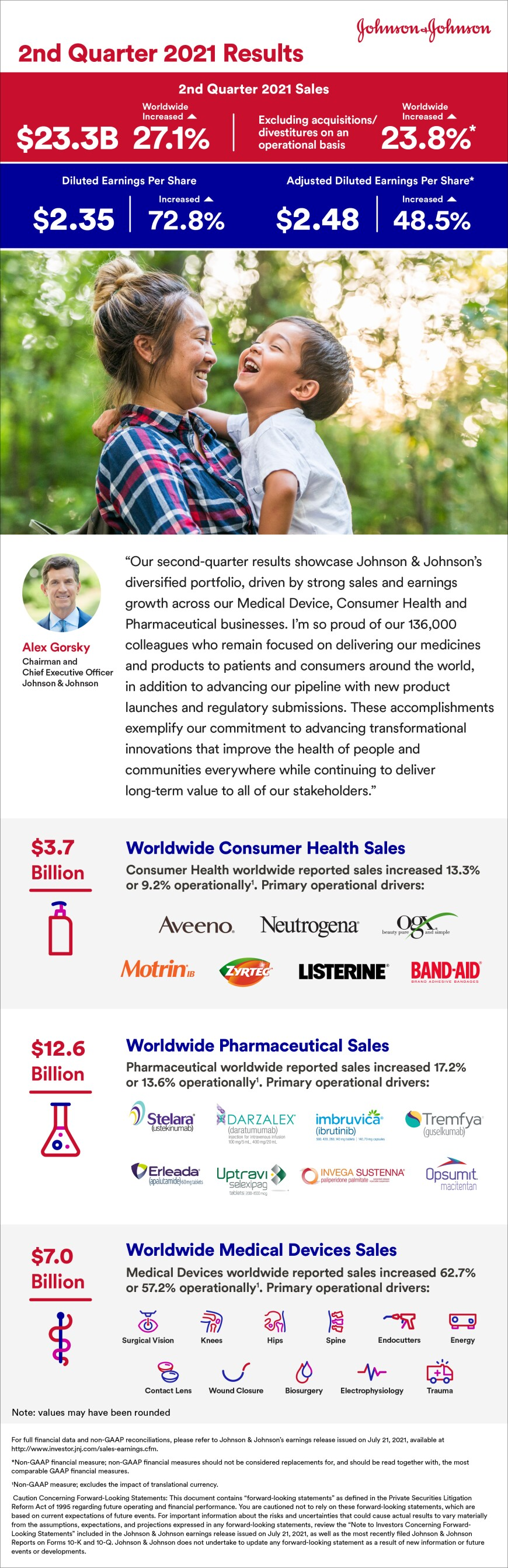 2021 Johnson & Johnson Q2 Earnings Infographic