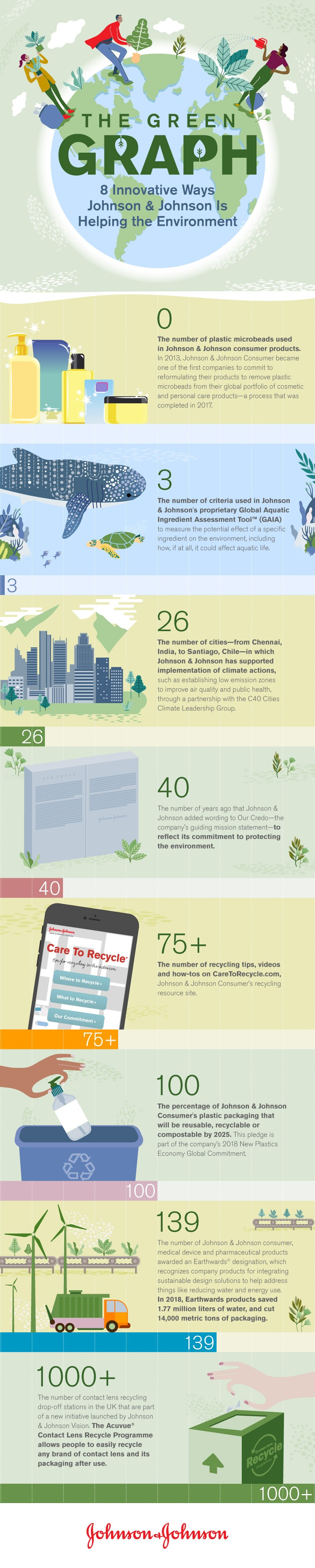 An infographic showing several Johnson & Johnson initiatives that promote environmental sustainability.