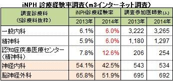 般内科でのiNPH診療経験率は6.0%、精神科は6.0%、認知症疾患医療センターの精神科で12.6%