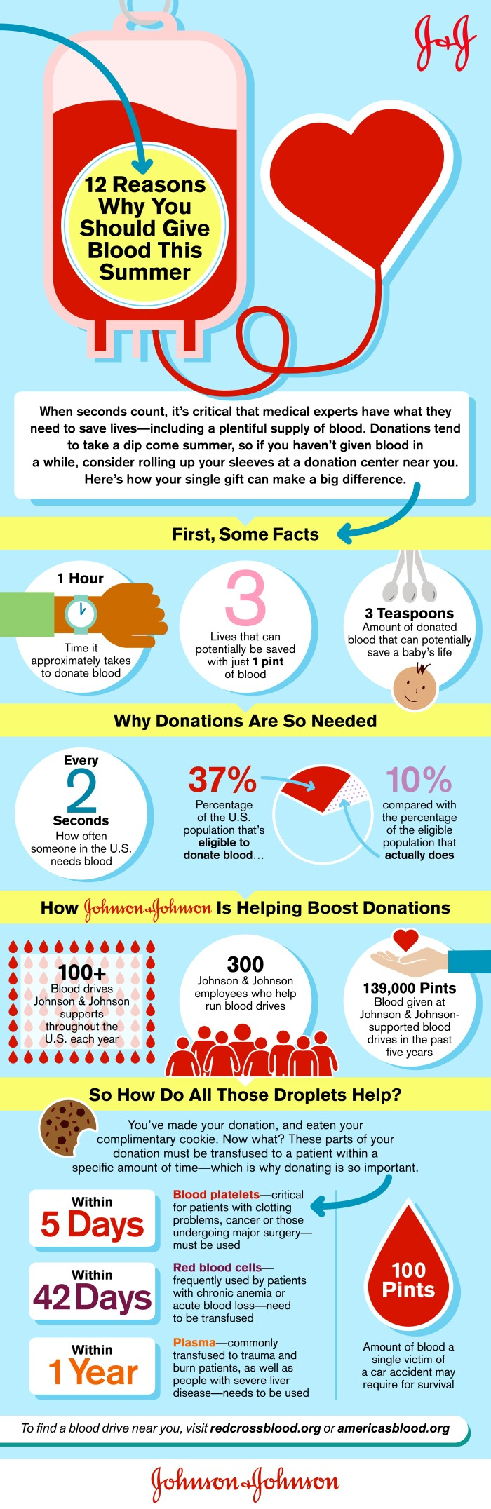12 Reasons Why You Should Give Blood This Summer: Blood Donation Facts, Statistics, and More