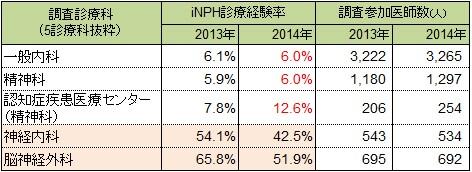 図表③:iNPH診療経験率調査: 調査対象とした34診療科から認知症診療に関連性の高い5診療科分の結果を抜粋