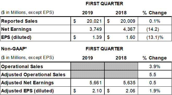 Johnson & Johnson Reports 2019 First-Quarter Results: | Johnson