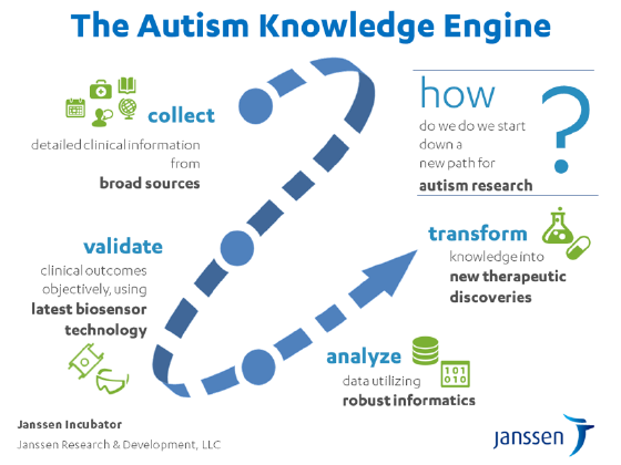 The Autism Knowledge Engine