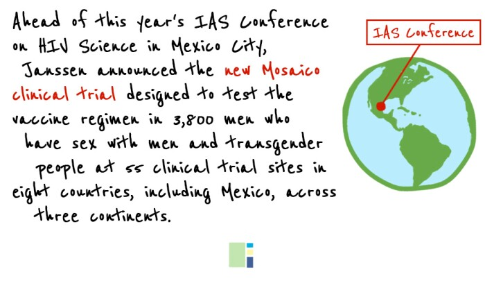 Illustration showing location of the IAS Conference on HIV Science with details about Janssen's new Mosaico clinical trial.