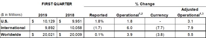 Johnson & Johnson Reports 2019 First-Quarter Results