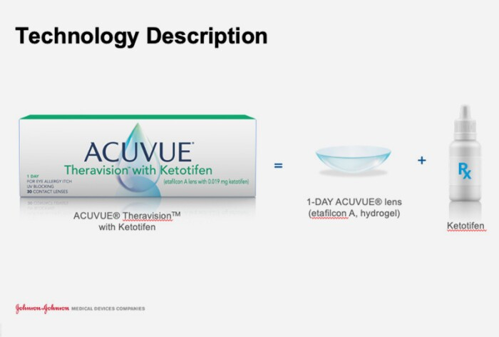 Technology description: box of acuvue theravision with ketotifen, hydrogel lens, and ketotifen
