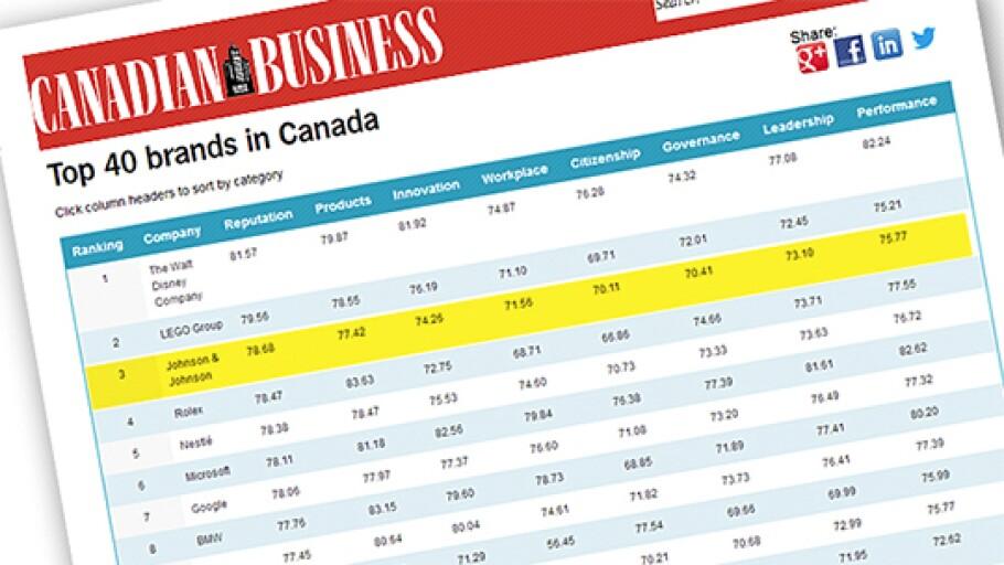 Careers in Canada | Johnson & Johnson